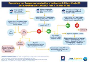 Procedure COVID